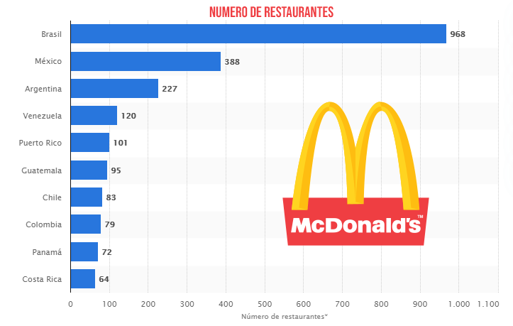Ranking McDonalds